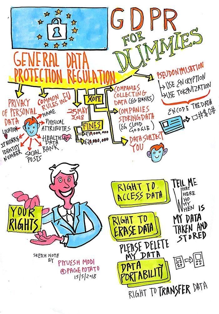 GDPR-General-Data-Protection-Regulation-sketch-note-by-curious piyuesh