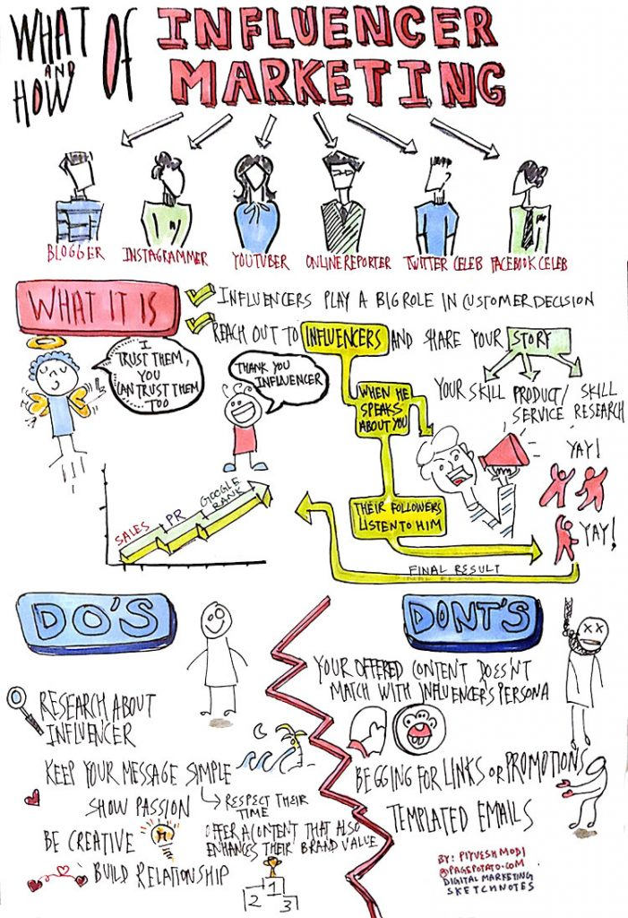 Influencer-marketing-hand-made-sketch-note-doodle-by-piyuesh-modi-701x1024