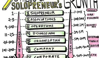 7 stages in which solopreneur venture grows to become a company
