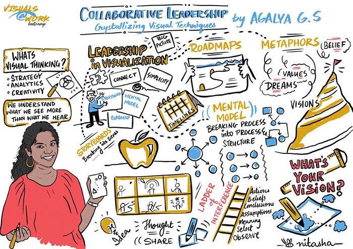 Collaborative-leaadership-and-Visual-techniques--Agalya--Scribe-by-Nitasha-Nambiar-Visuals-at-Work-Bootcamp