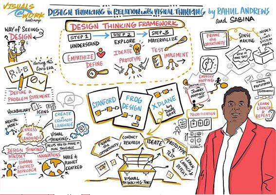 Visual-Facilitation-in-Design-thinking-by-Rahul-andrews-and-sabina-Dsilva-skechnote-by-nitasha-nambiar