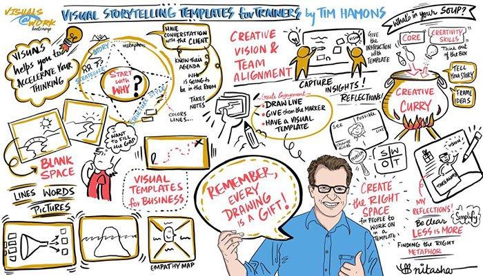 Visual-storytelling-templates-by-Tim-Hamons-live-scribe-by-nitasha-nambiar-updated