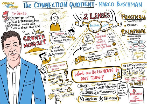 the-connection-quotient-by-marco-buschman-live-scribe-by-nitasha-nambiar